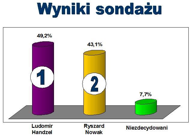 sondaz2
