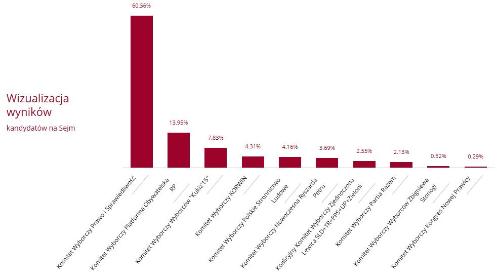 wyniki wyborów okręg 14 2015