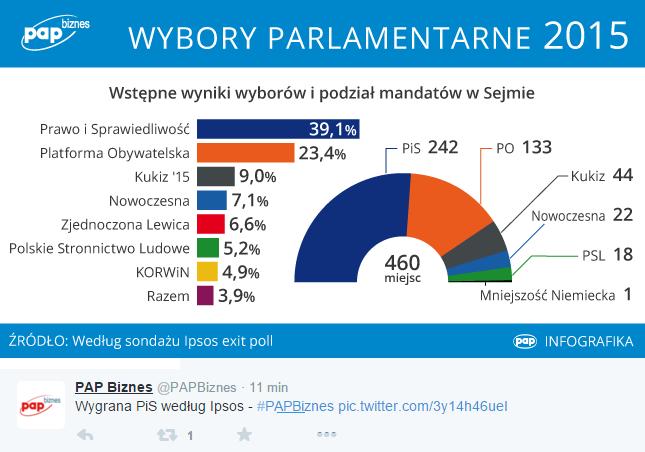 PAP Infografika sondaż Ipsos Twitter