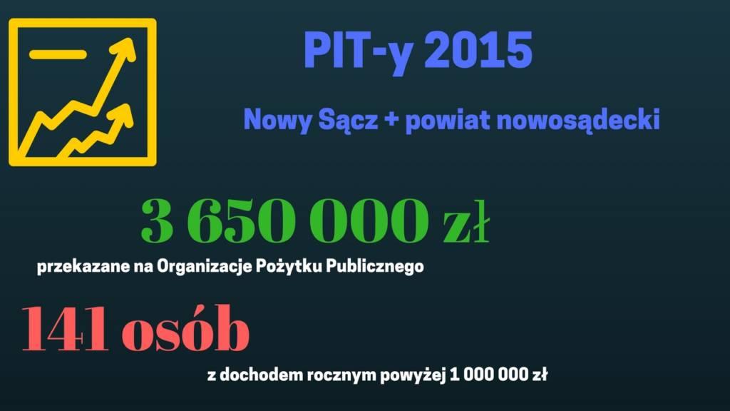 PIT-y 2015 Urząd Skarbowy Nowy Sącz