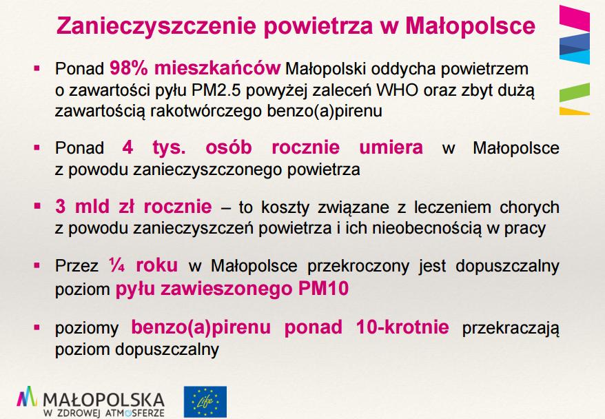 zanieczyszczenie powietrza w Małopolsce