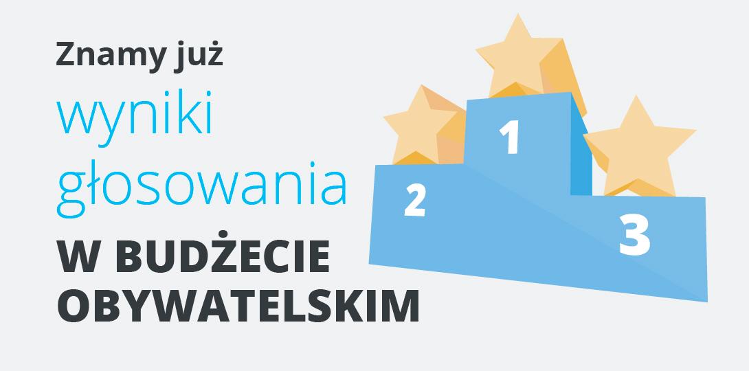 46 zwycięskich projektów w 2. edycji Budżetu Obywatelskiego Województwa Małopolskiego