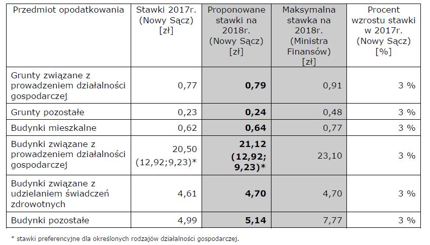 Nowy Sącz podatek od nieruchomości 2018