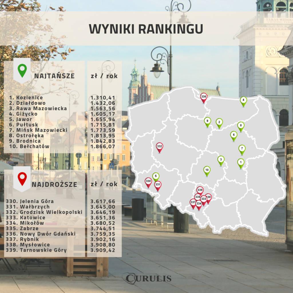 ranking wydatków komunalnych
