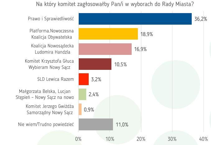 Infografika: Radio Kraków