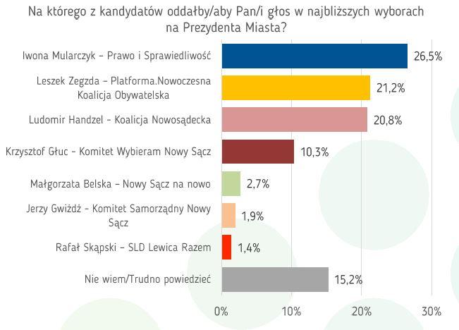 sondaż IBRiS Nowy Sącz 2018
