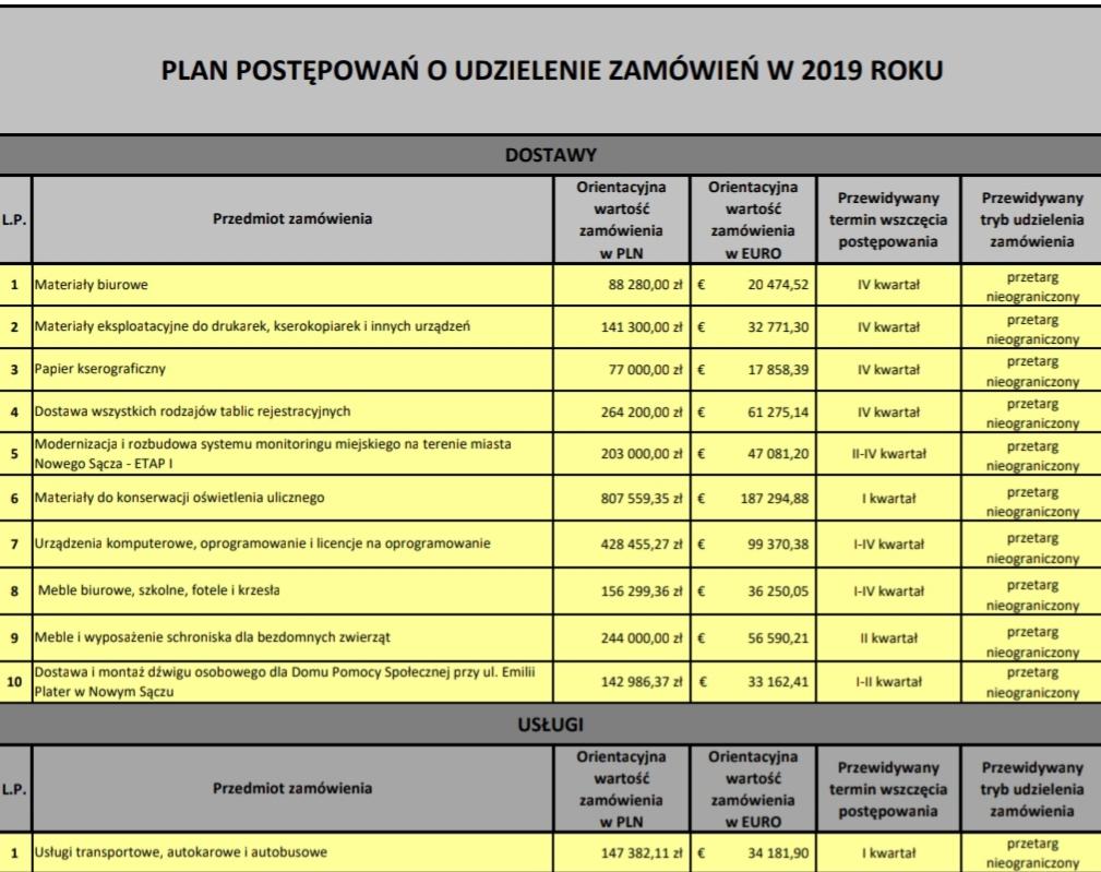 plan postępowań o udzielenie zamówień Nowy Sącz 2019
