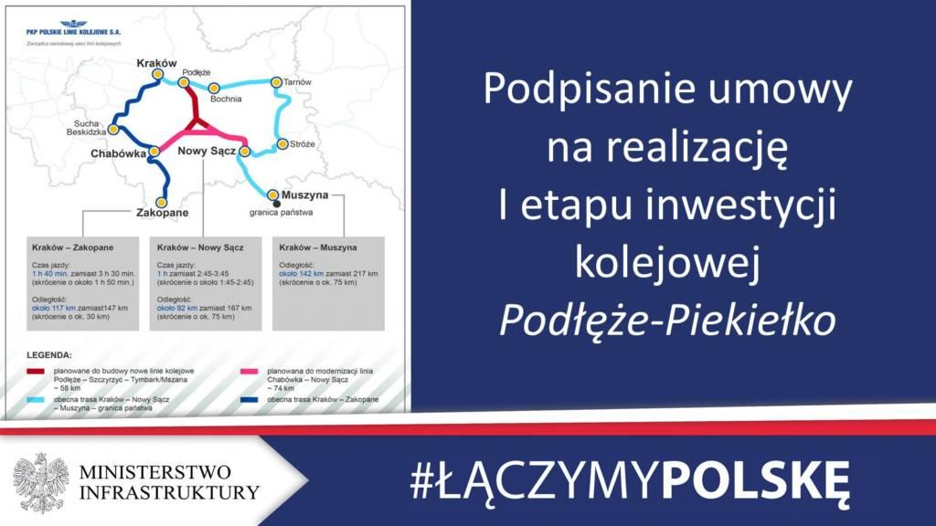 modernizacja istniejącej linii Chabówka – Nowy Sącz
