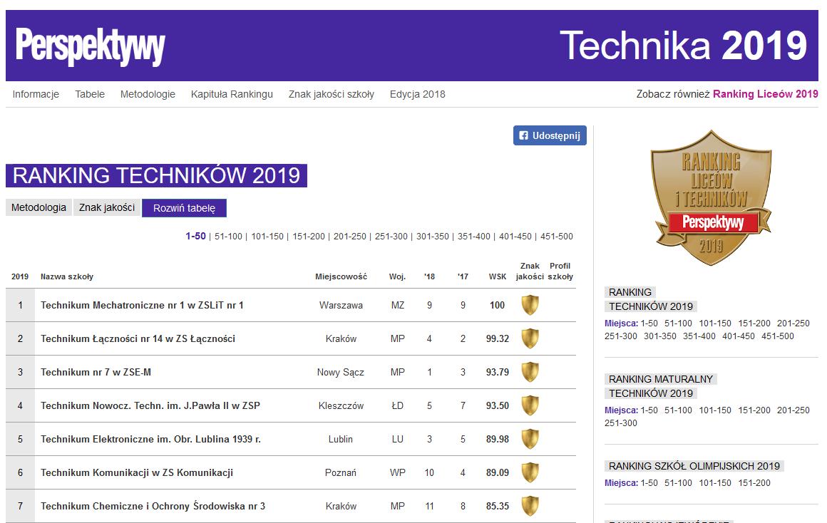 ranking techników Perspektywy 2019