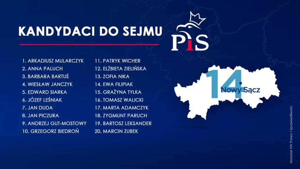 kandydaci PiS okręg 14
